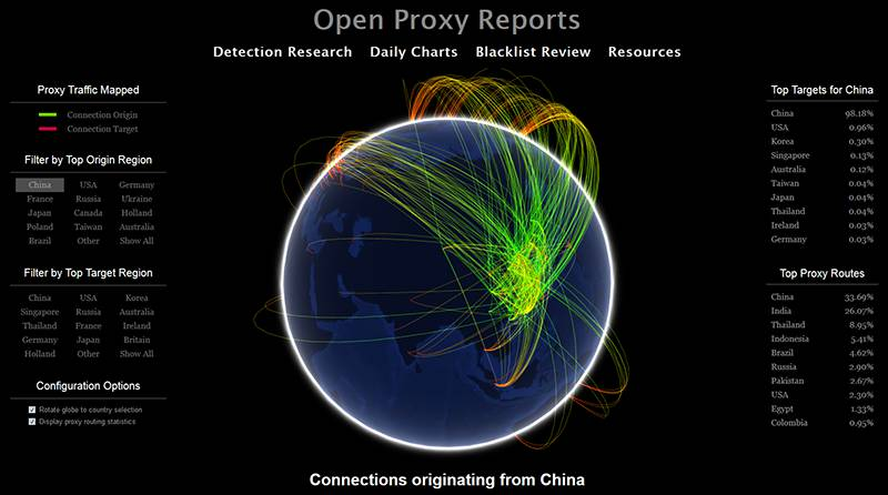 Open Proxy Reports